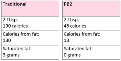 Nutrional Info